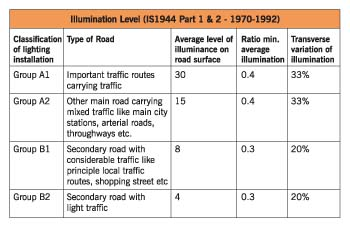 Energy Efficient Street Lights Trafficinfratech Magazine