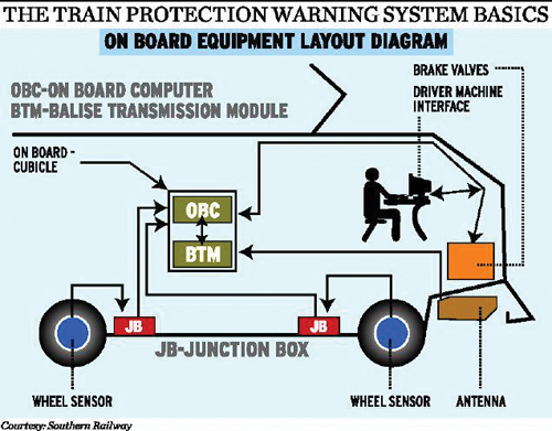 Train Protection Warning System For Southern Railway