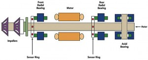 Magnetic bearing system