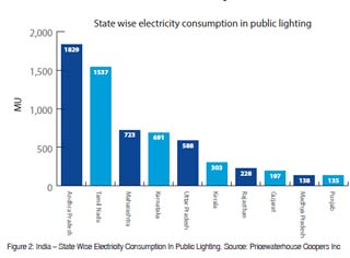 figure-2-india-state-wise-electricity-consumption-in-public-lighting-source-pricewaterhouse-coopers-inc