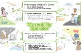 ITS Innovations for Future Mobility