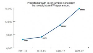 projected-growth-in-consumption